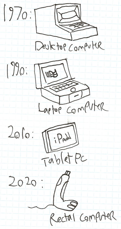 The Evolution Of Modern Comput