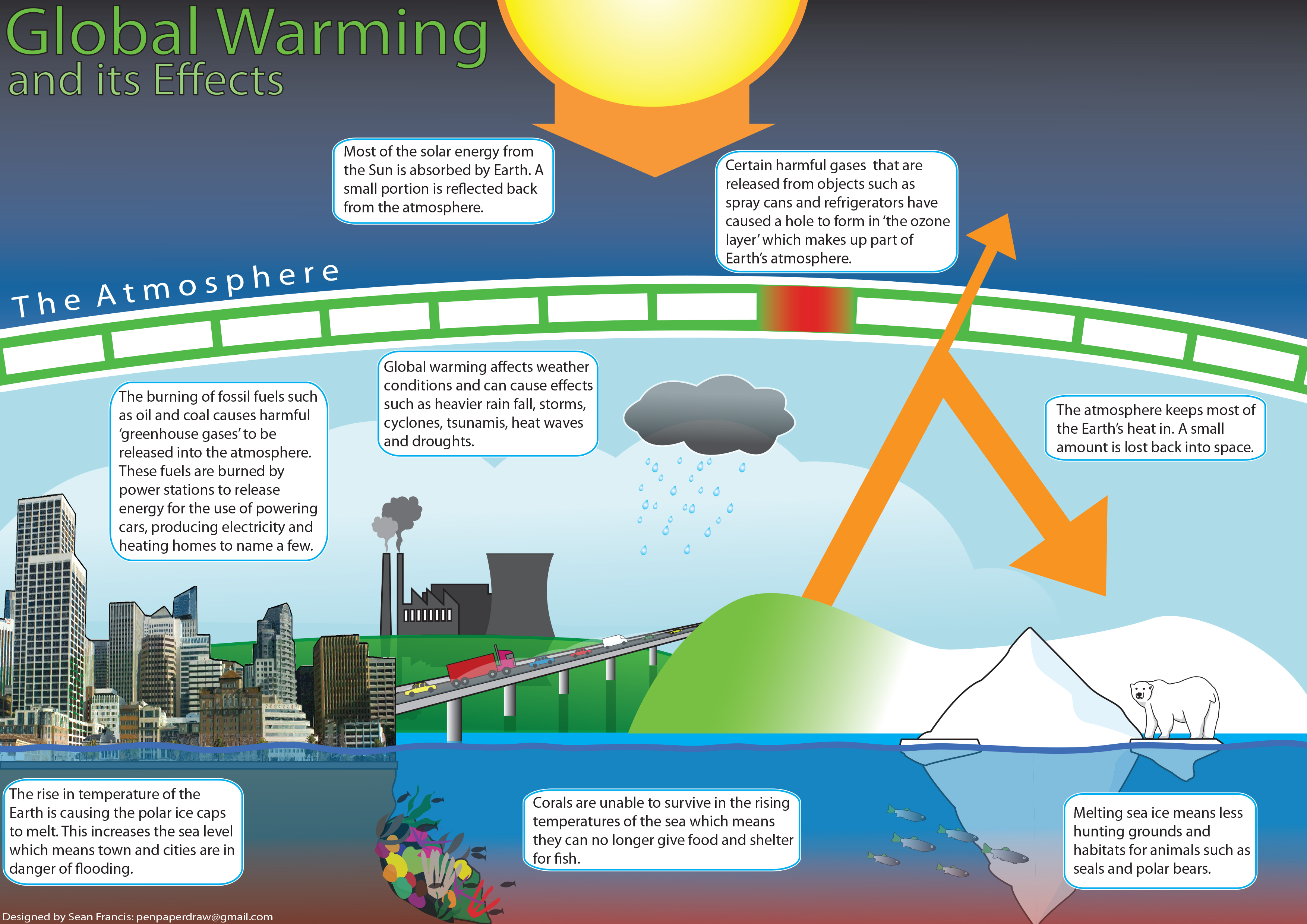 Children's Global Warming Educational Poster by Enzil on Newgrounds