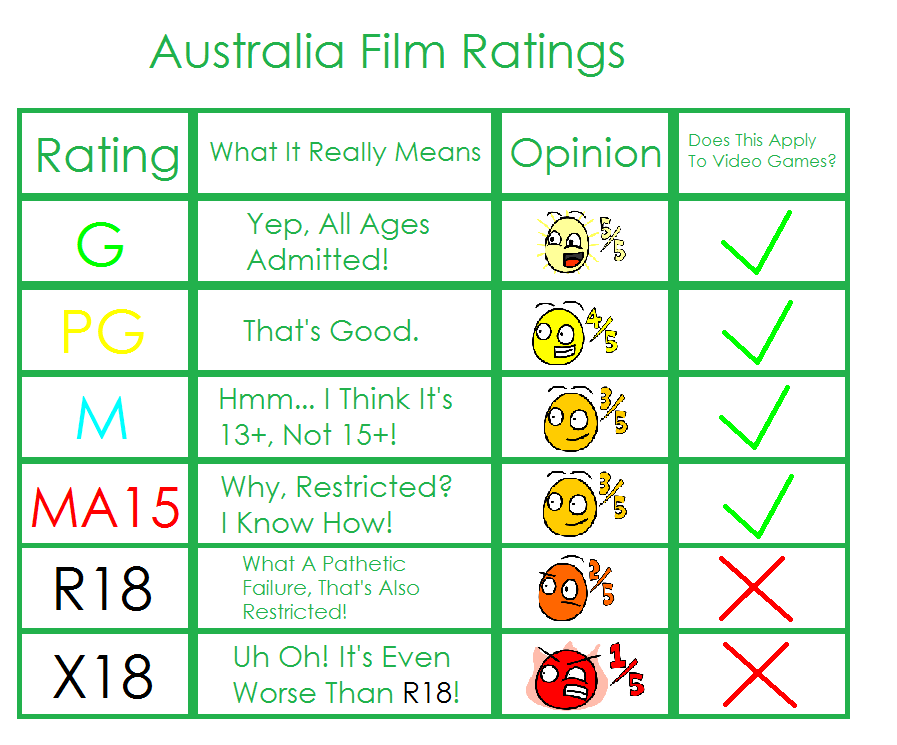 Australia Film Ratings