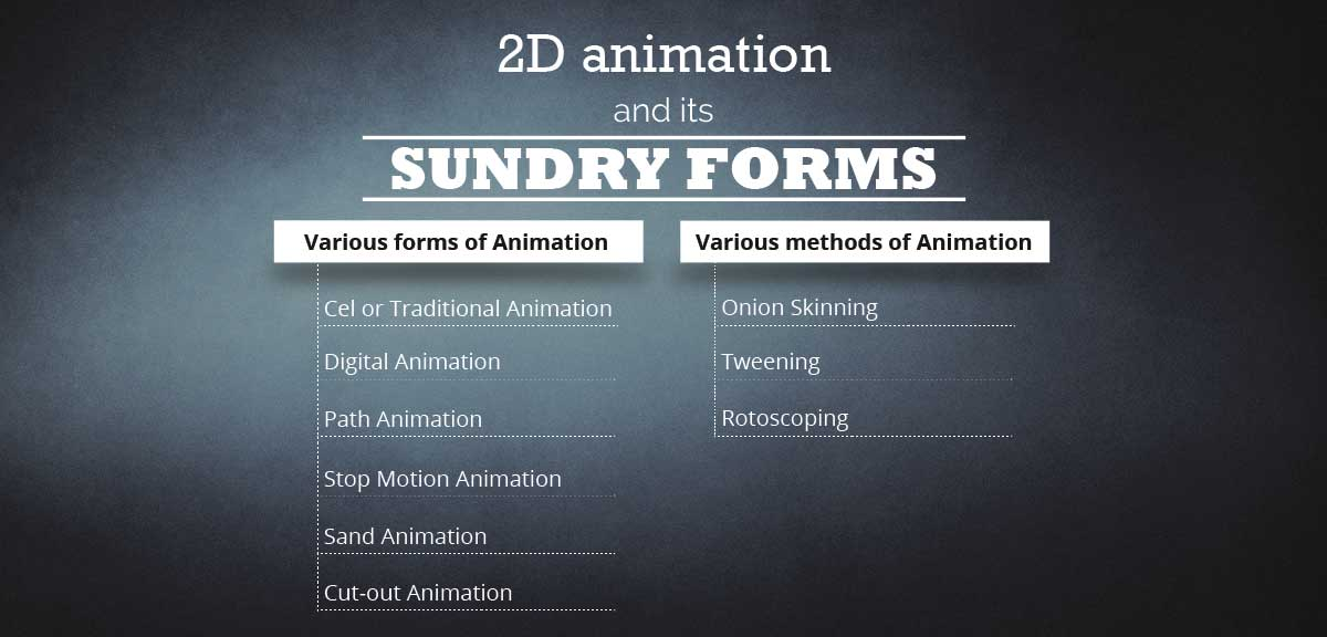 2D character animation and Its sundry forms