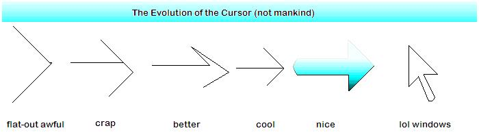 The Evolution of the Cursor