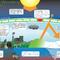 Children's Global Warming Educational Poster