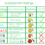 Australia Film Ratings by JordanBaumann