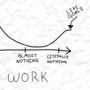 Respect vs Work Graph by StuffBySpencer