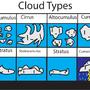 cloud chart by masterrom