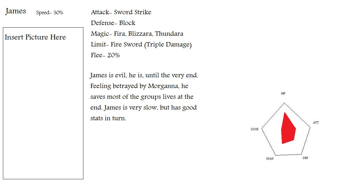 FF Game. James' Stat Page