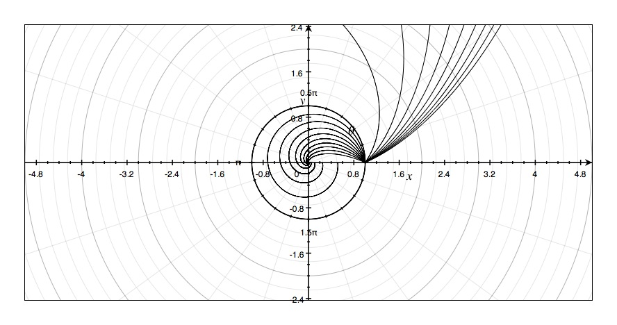Polar curves