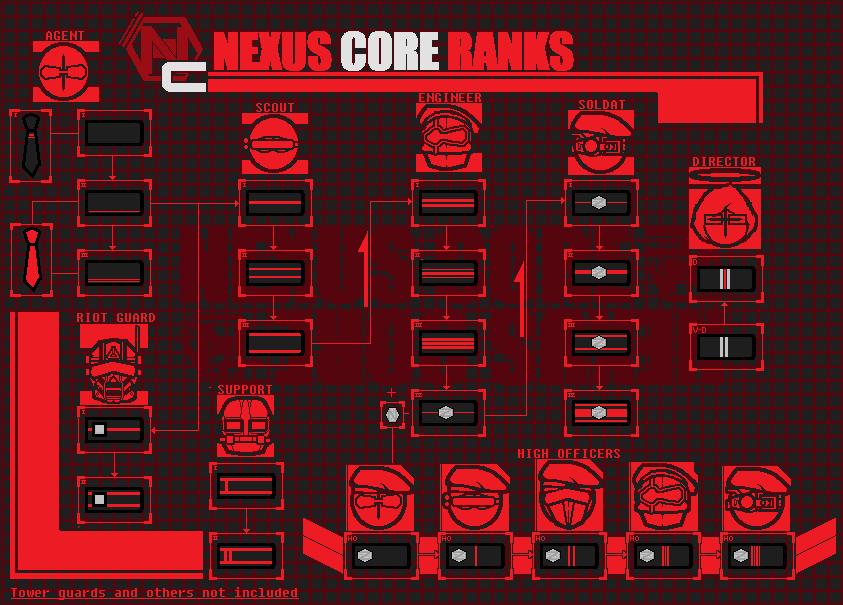 NC ranks