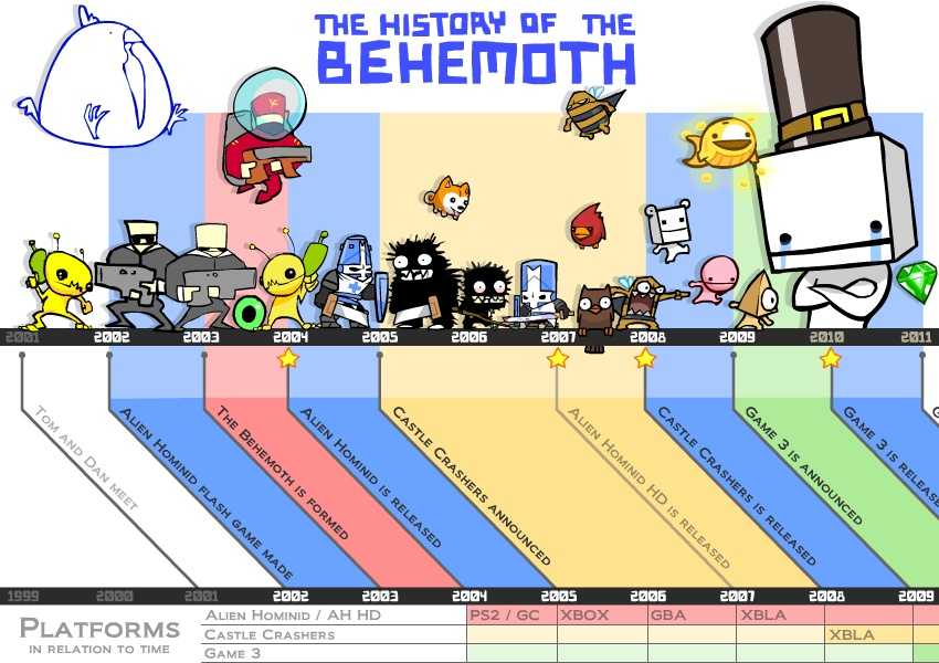 behemoth timeline