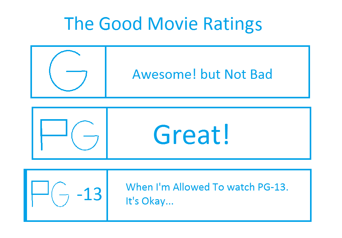 The Good Movie Ratings