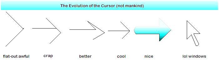 The Evolution of the Cursor
