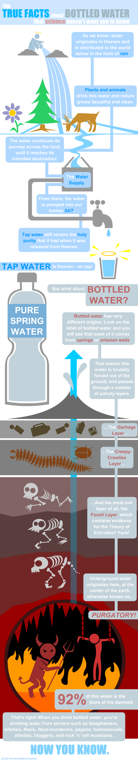 True Facts about Bottled Water