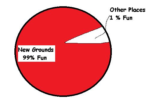 New Grounds Fun Percentege