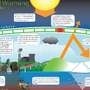 Children's Global Warming Educational Poster