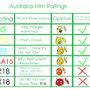 Australia Film Ratings