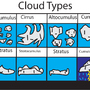 cloud chart by masterrom